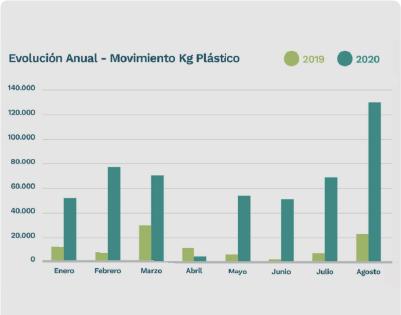 Agosto: mes récord de plástico de envases fitosanitarios recuperado