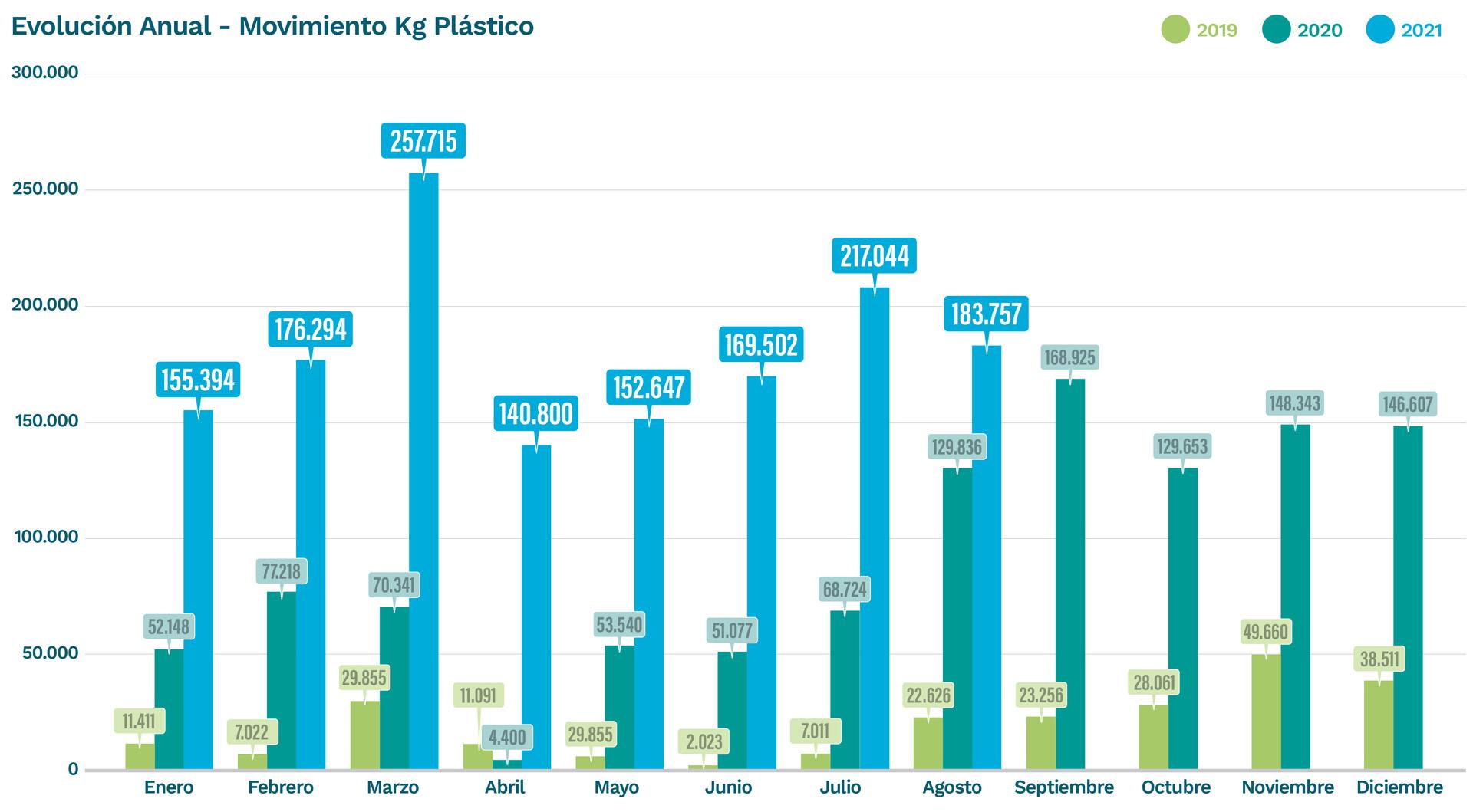 cuadro-kilos-de-plastico-recuperados-agosto-2021-campolimpio
